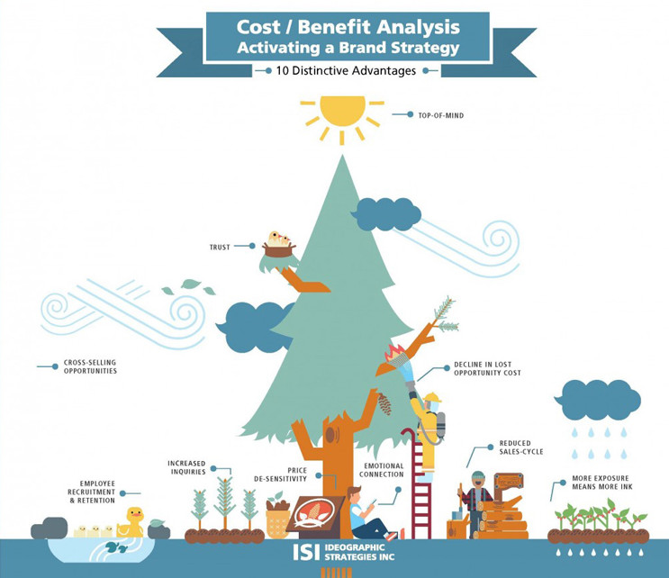 Cost_Benefit_ROI_Infographic_ISIbranding_Featuared_652