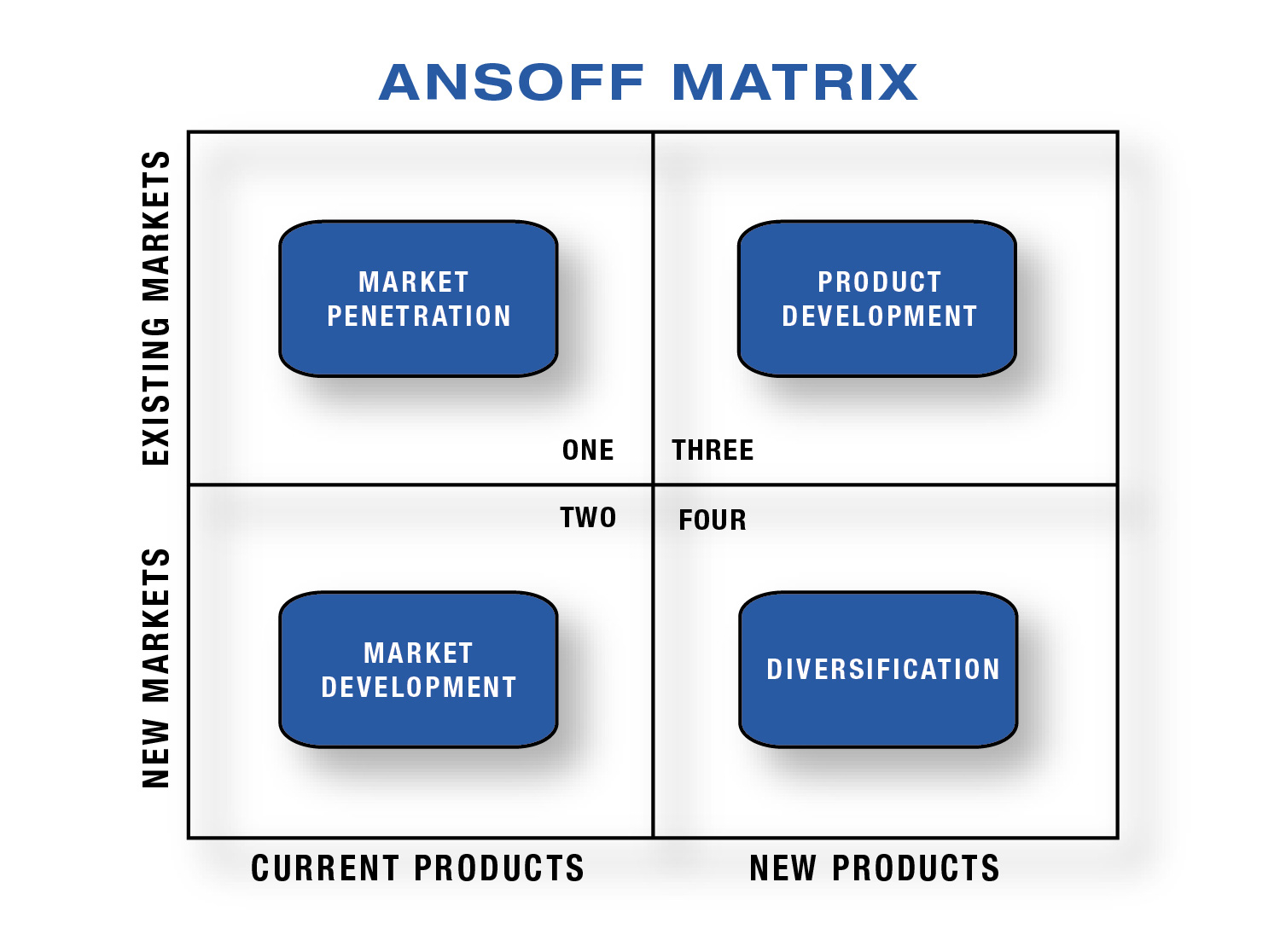 Ansoff market grid business development opportunities for Company product development